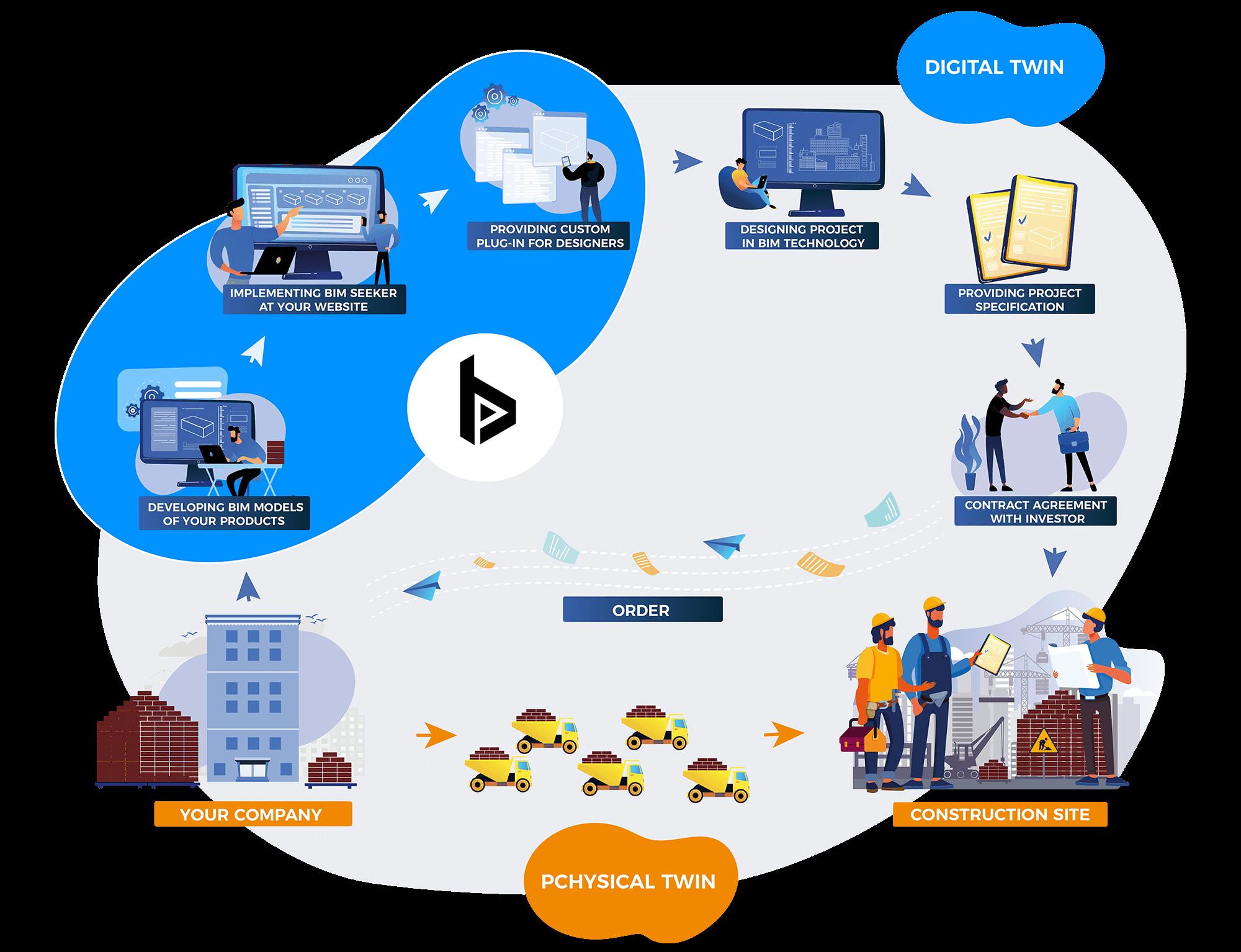 BIM Production - BIm cycle